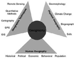 Fig showing the various related aspects, branches and visual description of geography